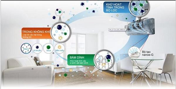 lọc mùi khử khuẩn Nanoe-G trên máy lạnh Panasonic