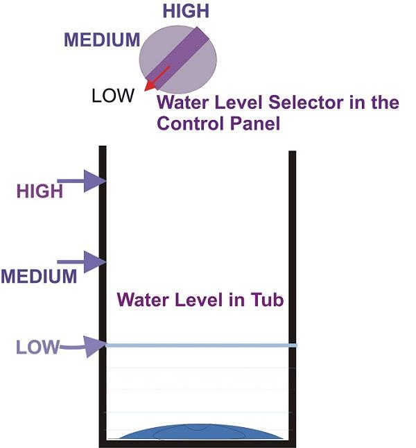Chọn mực nước giặt thích hợp