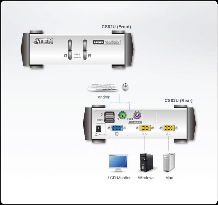 Sơ đồ kết nối ATEN KVM Sitch CS82U